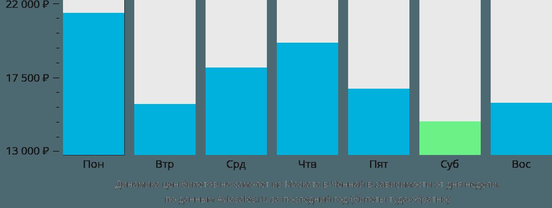 Динамика цен билетов на самолет из Маската в Ченнай в зависимости от дня недели