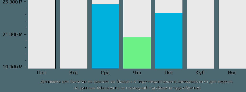 Динамика цен билетов на самолет из Маската в Тируччираппалли в зависимости от дня недели