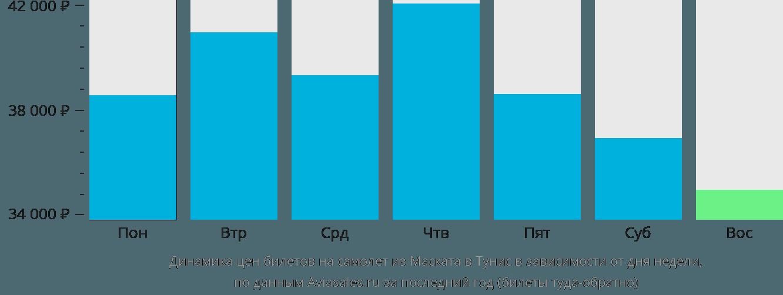 Динамика цен билетов на самолёт из Маската в Тунис в зависимости от дня недели