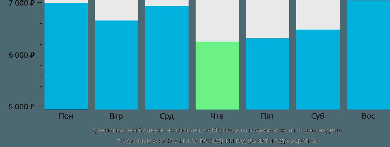 Динамика цен билетов на самолет из Махачкалы в зависимости от дня недели