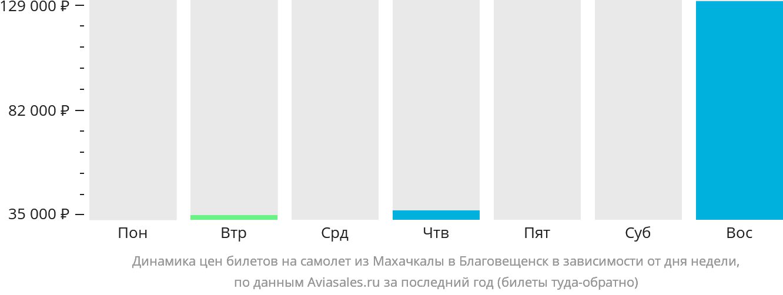 Динамика цен билетов на самолет из Махачкалы в Благовещенск в зависимости от дня недели
