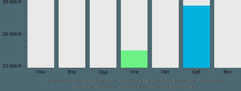 Динамика цен билетов на самолет из Махачкалы в Брюссель в зависимости от дня недели