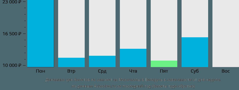 Динамика цен билетов на самолет из Махачкалы в Беларусь в зависимости от дня недели