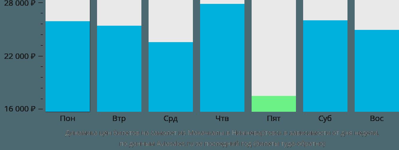 Динамика цен билетов на самолет из Махачкалы в Нижневартовск в зависимости от дня недели