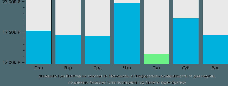Динамика цен билетов на самолет из Махачкалы в Симферополь в зависимости от дня недели
