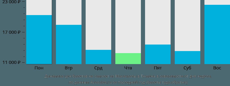 Динамика цен билетов на самолет из Махачкалы в Тюмень в зависимости от дня недели