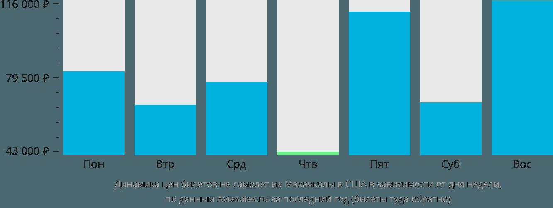 Динамика цен билетов на самолет из Махачкалы в США в зависимости от дня недели