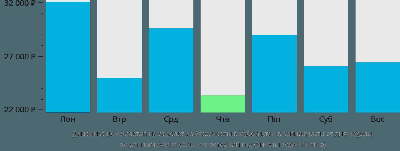 Динамика цен билетов на самолёт из Махачкалы в Узбекистан в зависимости от дня недели