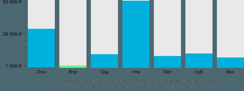 Динамика цен билетов на самолет из Саншайн Коста в зависимости от дня недели