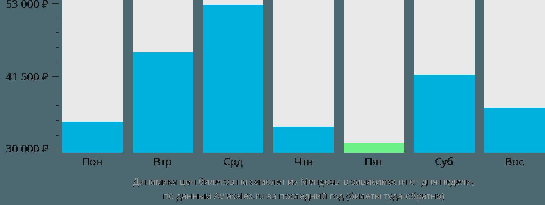 Динамика цен билетов на самолет из Мендосы в зависимости от дня недели