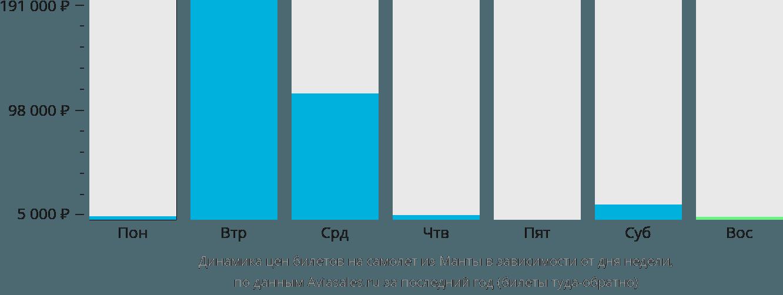Динамика цен билетов на самолет из Манты в зависимости от дня недели