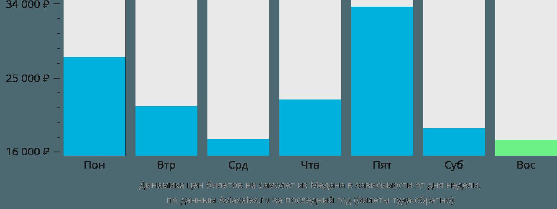 Динамика цен билетов на самолет из Медана в зависимости от дня недели
