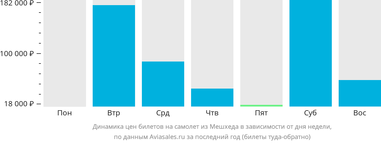 Динамика цен билетов на самолет из Мешхеда в зависимости от дня недели