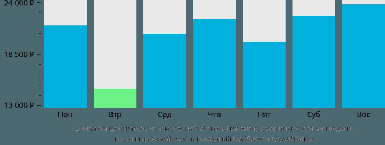 Динамика цен билетов на самолёт из Майами в Гватемалу в зависимости от дня недели
