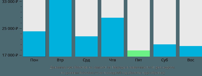 Динамика цен билетов на самолет из Мериды в зависимости от дня недели