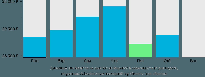 Динамика цен билетов на самолет из Мирного в зависимости от дня недели