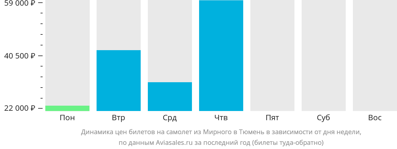 Динамика цен билетов на самолёт из Мирного в Тюмень в зависимости от дня недели