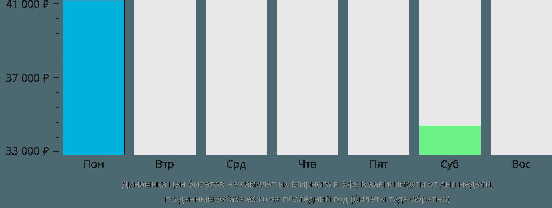 Динамика цен билетов на самолет из Мирного в Уфу в зависимости от дня недели