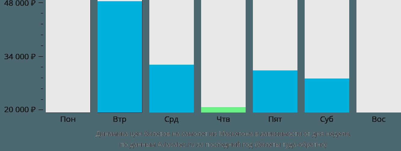 Динамика цен билетов на самолет из Маскегона в зависимости от дня недели