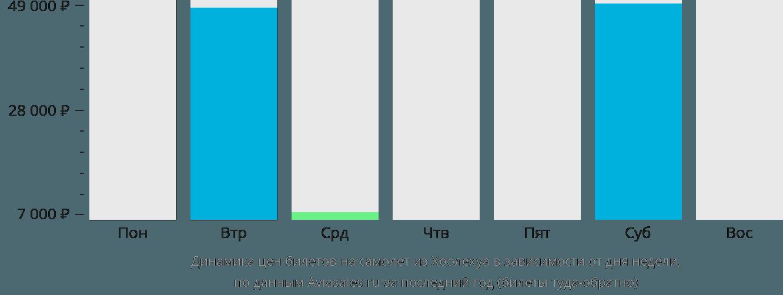 Динамика цен билетов на самолет из Каунакакаи в зависимости от дня недели