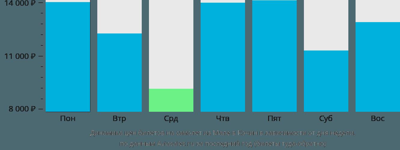 Динамика цен билетов на самолет из Мале в Кочин в зависимости от дня недели