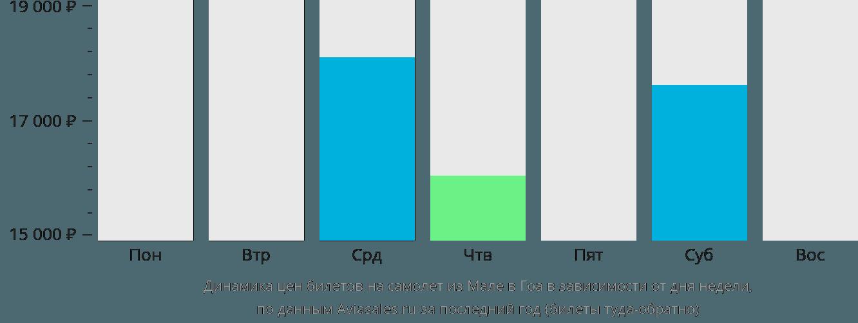 Динамика цен билетов на самолёт из Мале в Гоа в зависимости от дня недели