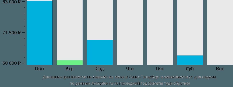 Динамика цен билетов на самолет из Мале в Санкт-Петербург в зависимости от дня недели