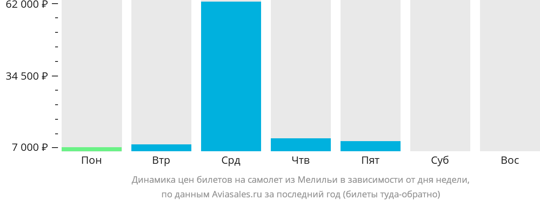 Динамика цен билетов на самолет из Мелильи в зависимости от дня недели