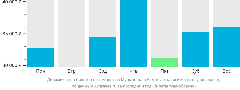 Динамика цен билетов на самолёт из Мурманска в Алматы в зависимости от дня недели