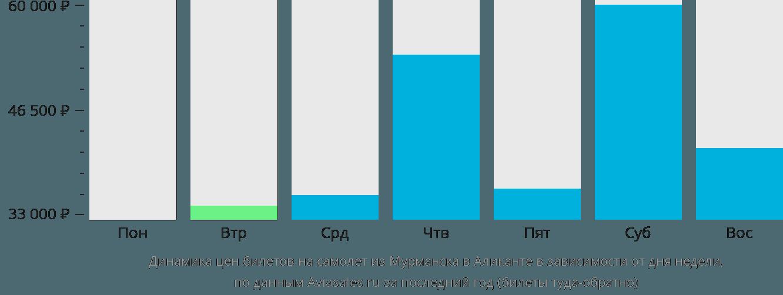 Динамика цен билетов на самолет из Мурманска в Аликанте в зависимости от дня недели