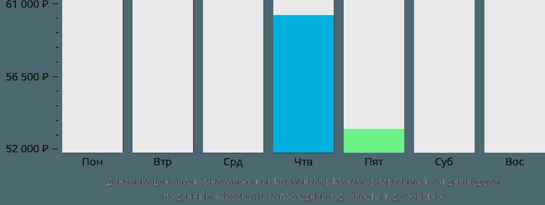 Динамика цен билетов на самолет из Мурманска в Манаму в зависимости от дня недели
