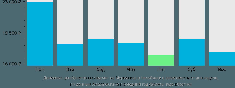 Динамика цен билетов на самолет из Мурманска в Челябинск в зависимости от дня недели