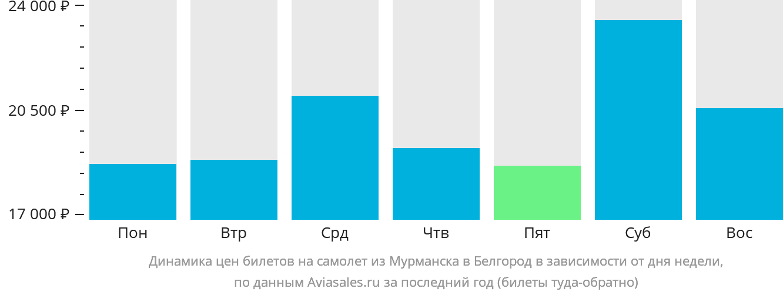 Динамика цен билетов на самолет из Мурманска в Белгород в зависимости от дня недели