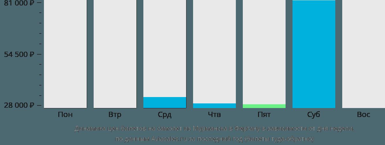 Динамика цен билетов на самолет из Мурманска в Фергану в зависимости от дня недели
