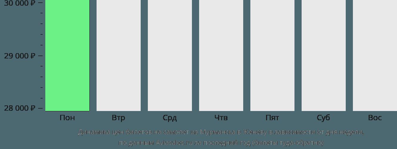 Динамика цен билетов на самолет из Мурманска в Женеву в зависимости от дня недели