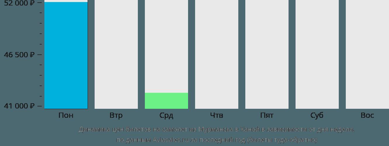 Динамика цен билетов на самолет из Мурманска в Ханой в зависимости от дня недели