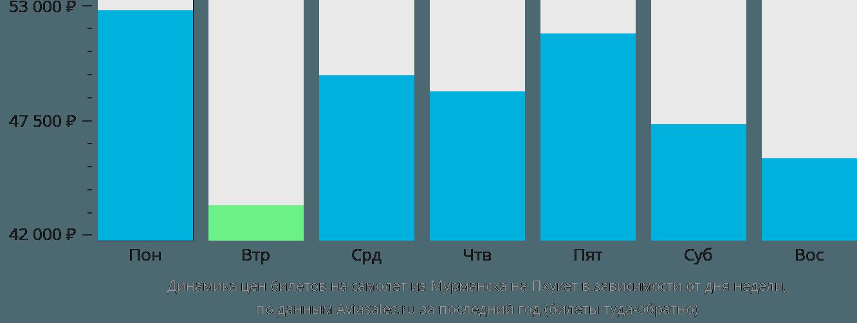Динамика цен билетов на самолёт из Мурманска на Пхукет в зависимости от дня недели