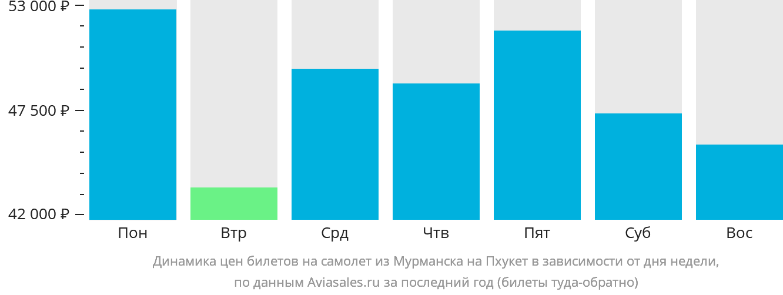 Динамика цен билетов на самолет из Мурманска на Пхукет в зависимости от дня недели