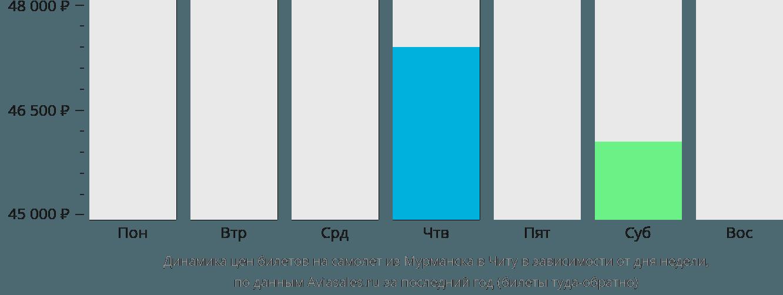 Динамика цен билетов на самолет из Мурманска в Читу в зависимости от дня недели