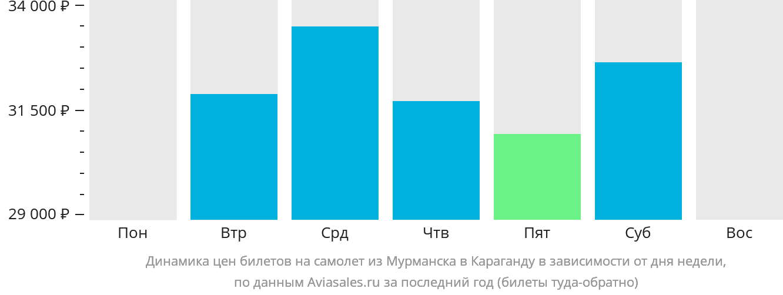 Динамика цен билетов на самолет из Мурманска в Караганду в зависимости от дня недели