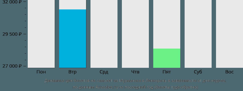 Динамика цен билетов на самолет из Мурманска в Ленкорань в зависимости от дня недели