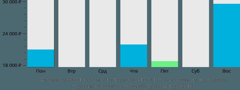 Динамика цен билетов на самолет из Мурманска в Магнитогорск в зависимости от дня недели