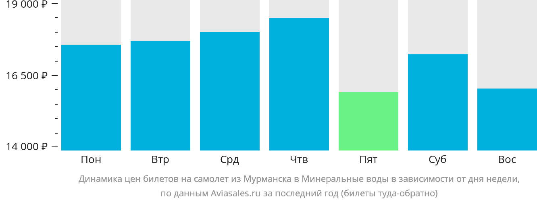 Динамика цен билетов на самолет из Мурманска в Минеральные воды в зависимости от дня недели