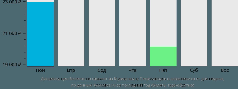 Динамика цен билетов на самолет из Мурманска в Петрозаводск в зависимости от дня недели