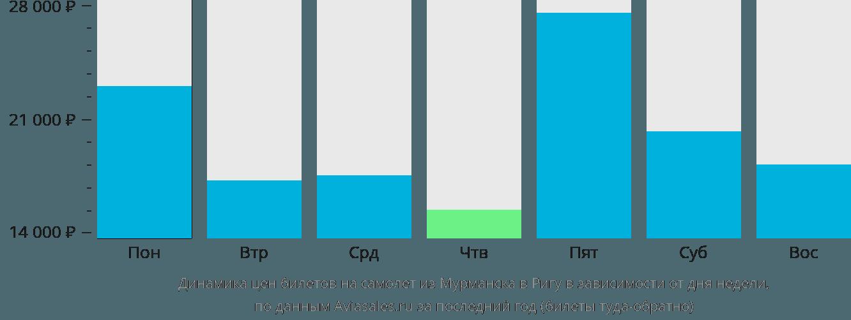 Динамика цен билетов на самолет из Мурманска в Ригу в зависимости от дня недели