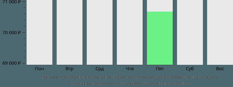 Динамика цен билетов на самолет из Мурманска в Самарканда в зависимости от дня недели