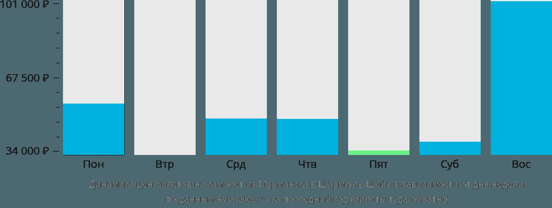 Динамика цен билетов на самолет из Мурманска в Шарм-эль-Шейх в зависимости от дня недели