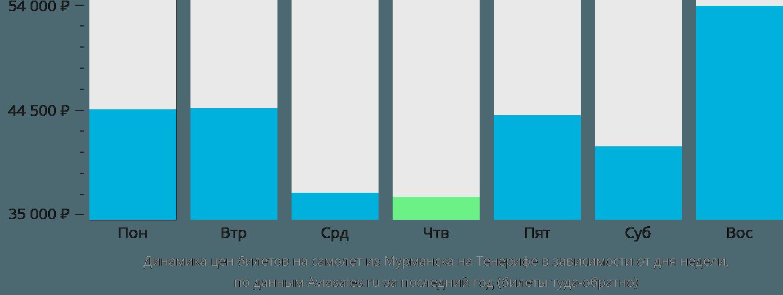 Динамика цен билетов на самолет из Мурманска на Тенерифе в зависимости от дня недели