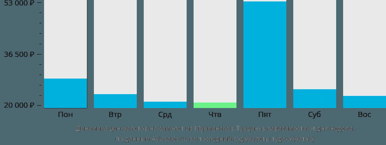 Динамика цен билетов на самолет из Мурманска в Турцию в зависимости от дня недели