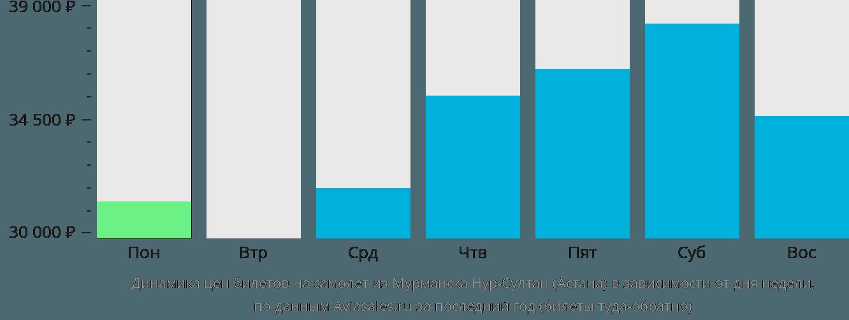 Динамика цен билетов на самолет из Мурманска в Астану в зависимости от дня недели
